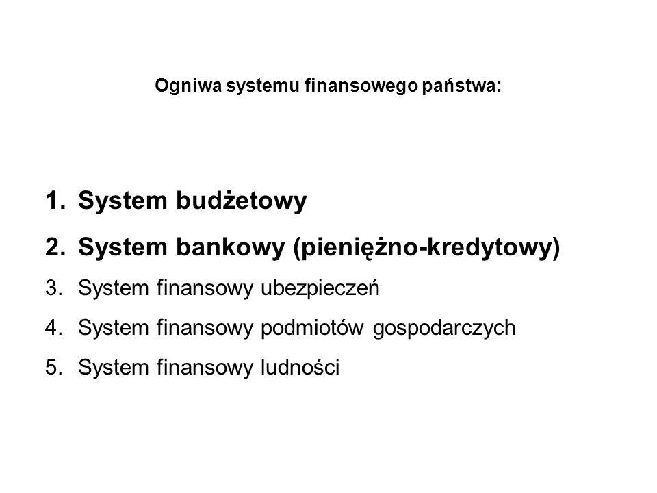 Ogniwa systemu finansowego państwa: