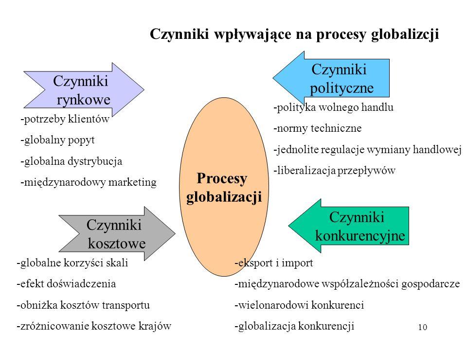 Czynniki wpływające na procesy globalizcji
