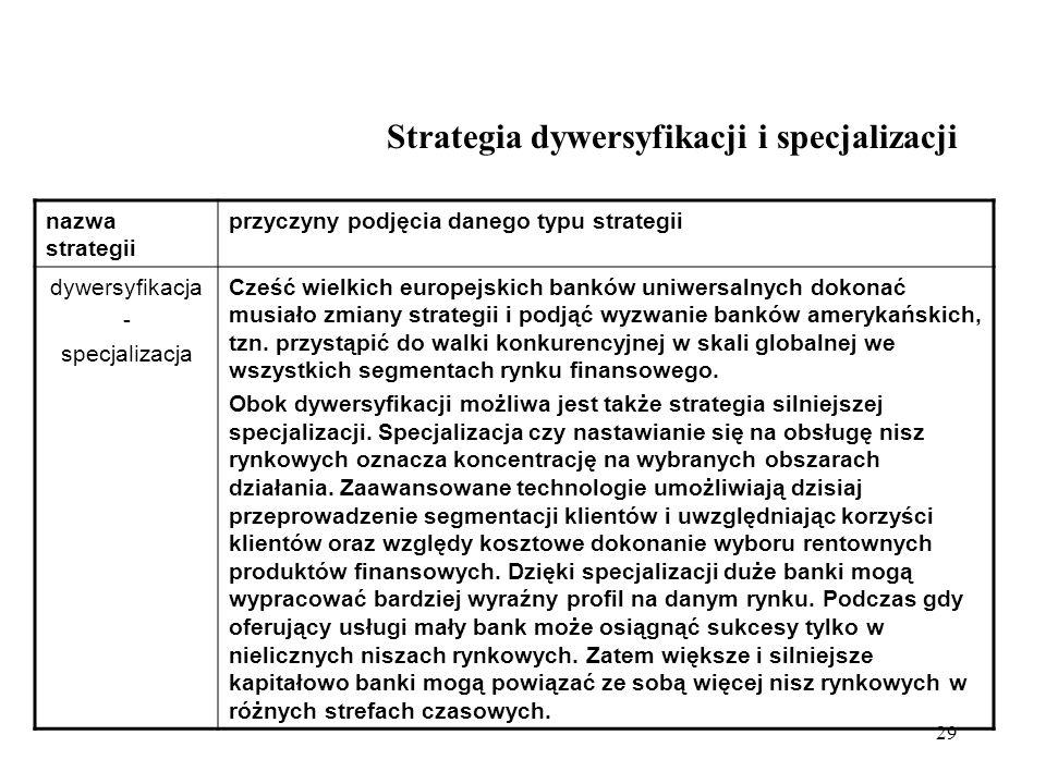 Strategia dywersyfikacji i specjalizacji