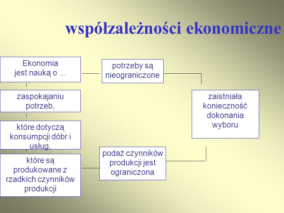 współzależności ekonomiczne