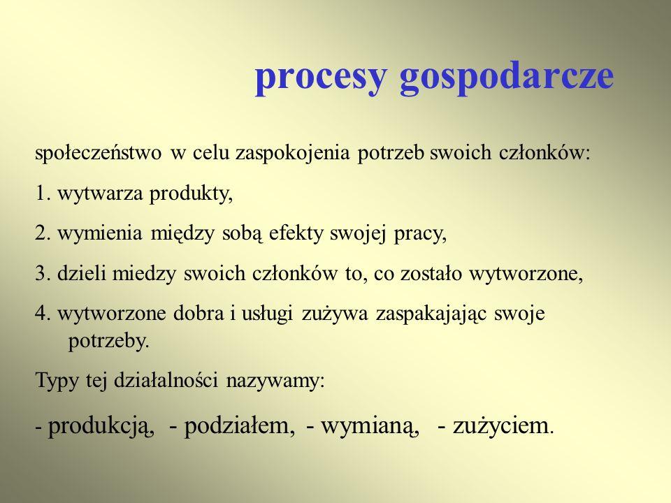 procesy gospodarcze społeczeństwo w celu zaspokojenia potrzeb swoich członków: 1. wytwarza produkty,