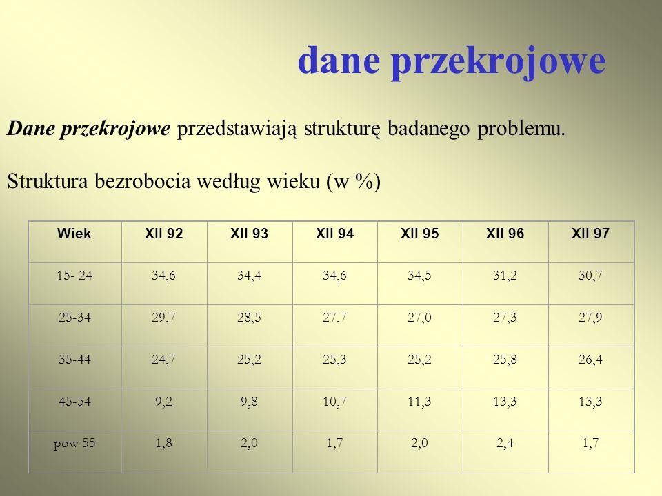 dane przekrojowe Dane przekrojowe przedstawiają strukturę badanego problemu. Struktura bezrobocia według wieku (w %)