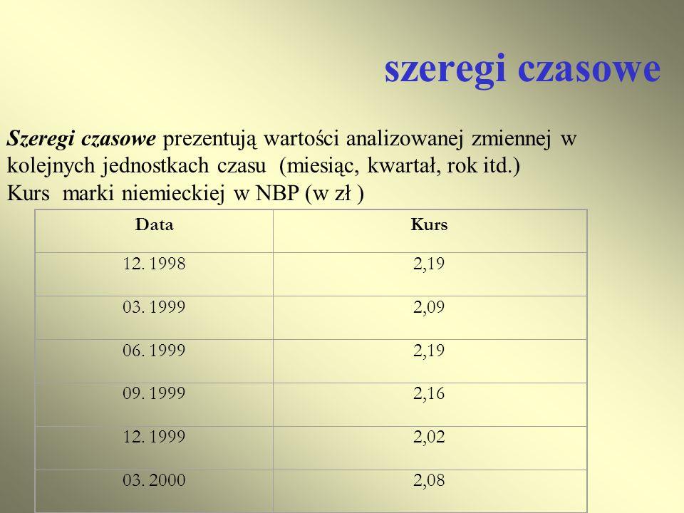 szeregi czasowe Szeregi czasowe prezentują wartości analizowanej zmiennej w kolejnych jednostkach czasu (miesiąc, kwartał, rok itd.)