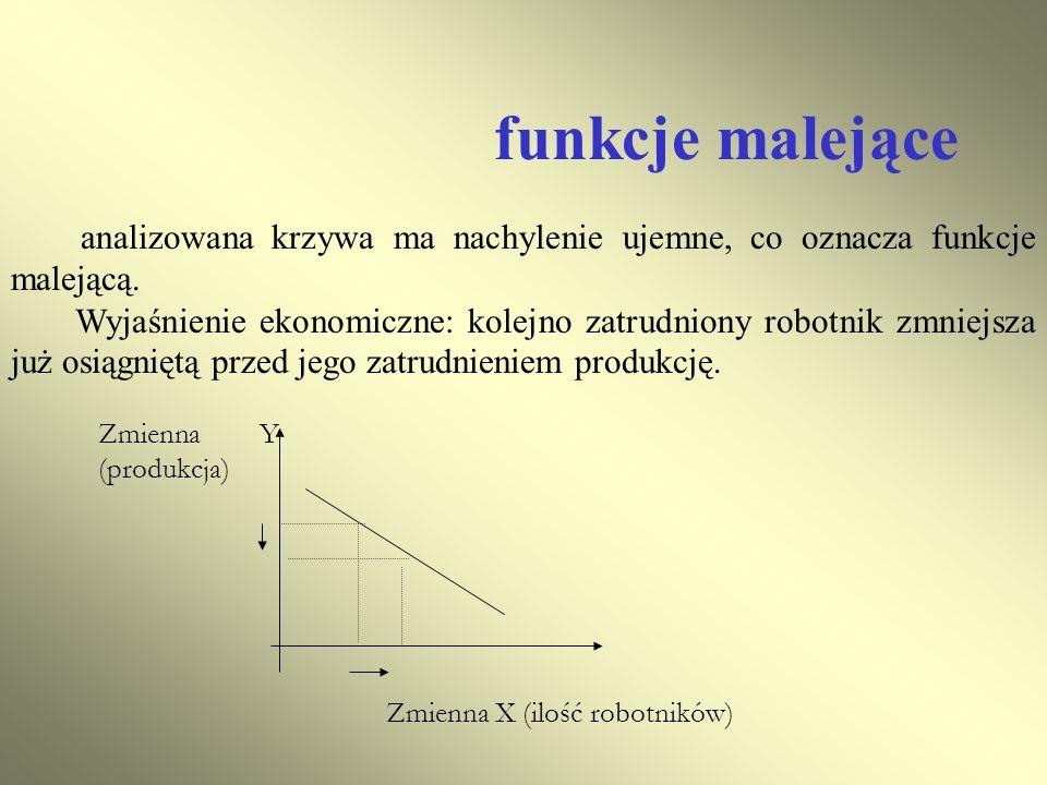 funkcje malejące analizowana krzywa ma nachylenie ujemne, co oznacza funkcje malejącą.