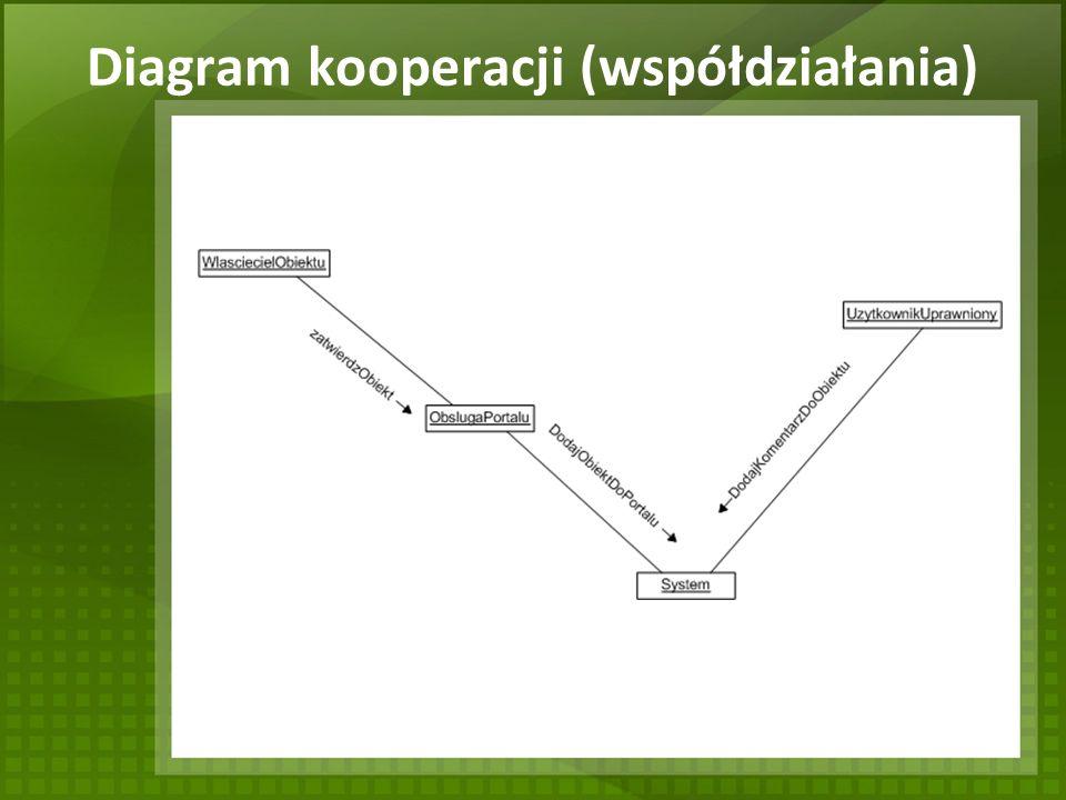 Diagram kooperacji (współdziałania)