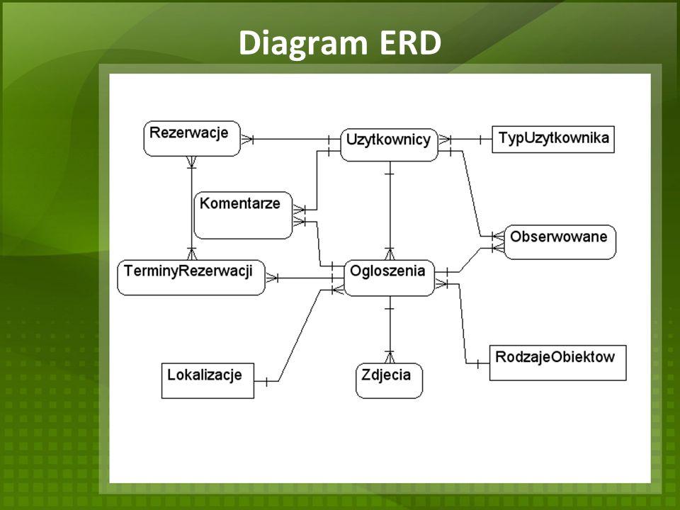 Diagram ERD