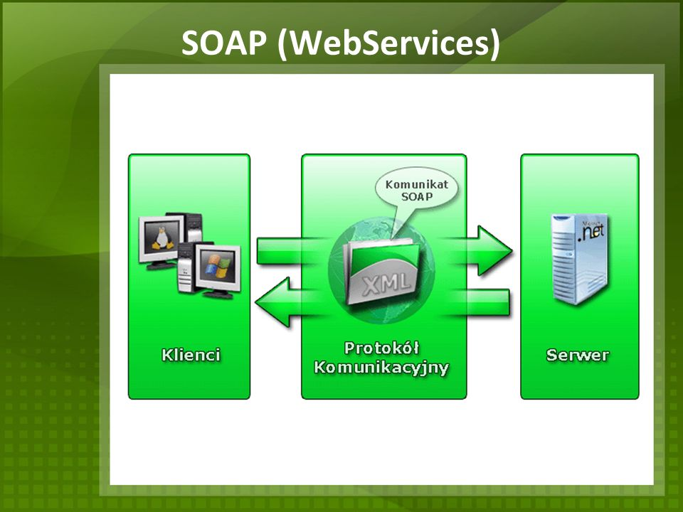 SOAP (WebServices)