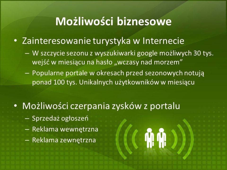 Możliwości biznesowe Zainteresowanie turystyka w Internecie