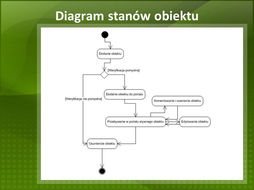 Diagram stanów obiektu
