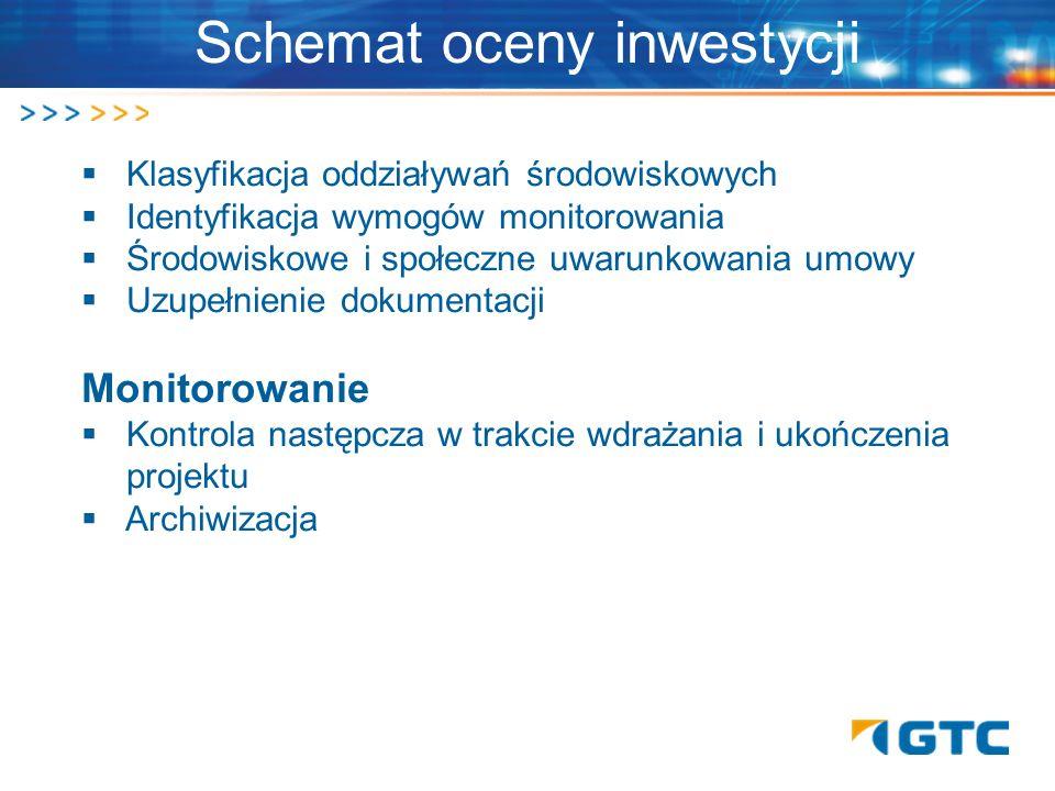 Schemat oceny inwestycji