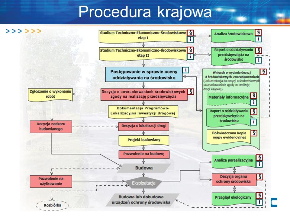 Procedura krajowa