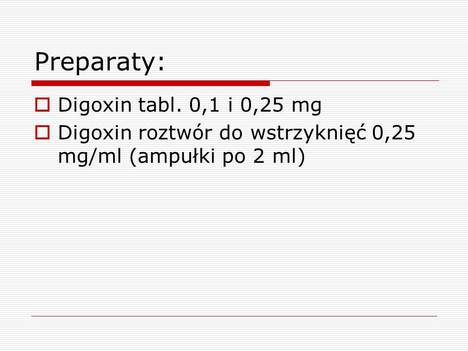 Preparaty: Digoxin tabl. 0,1 i 0,25 mg