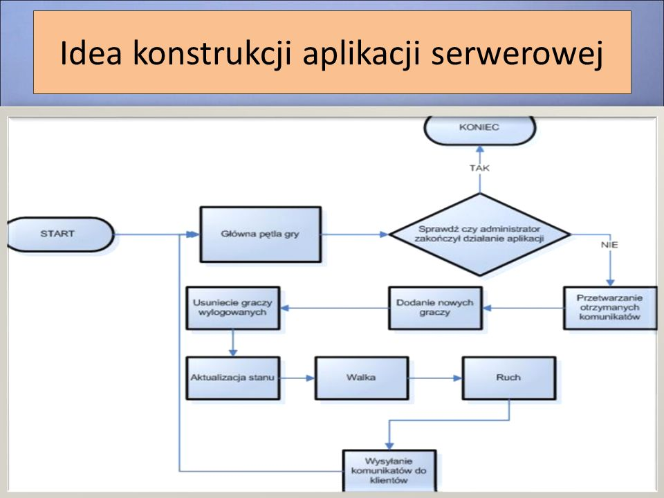 Idea konstrukcji aplikacji serwerowej