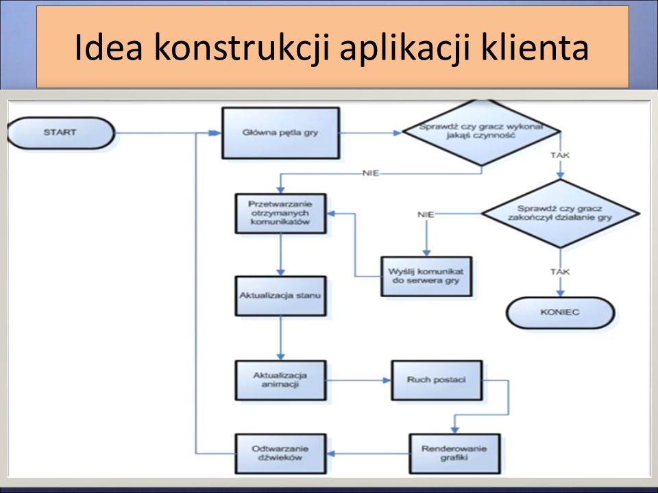 Idea konstrukcji aplikacji klienta