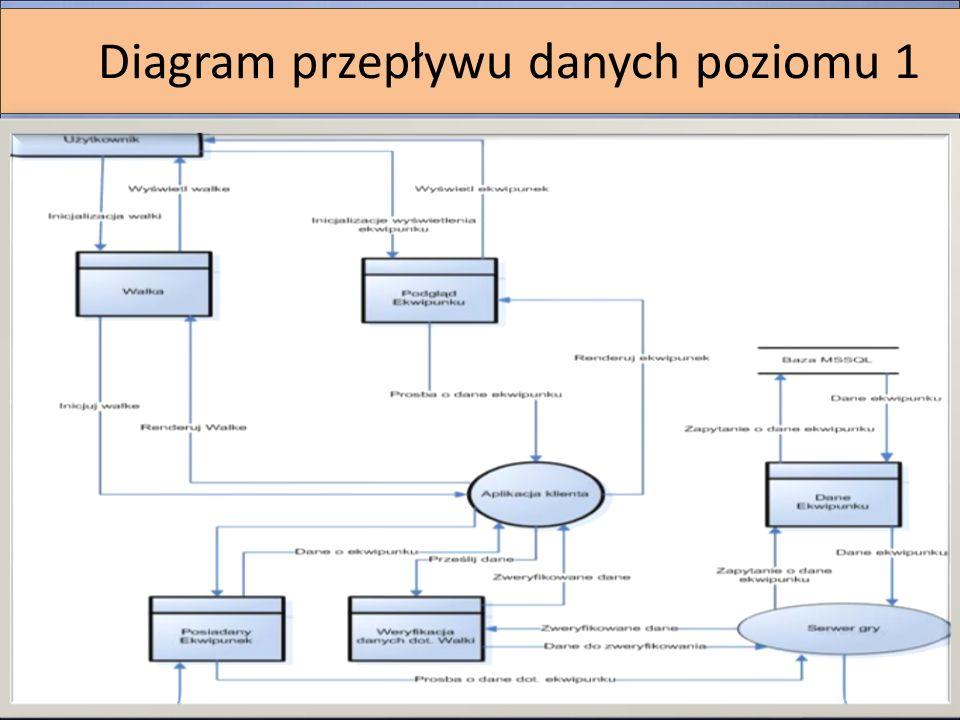Diagram przepływu danych poziomu 1