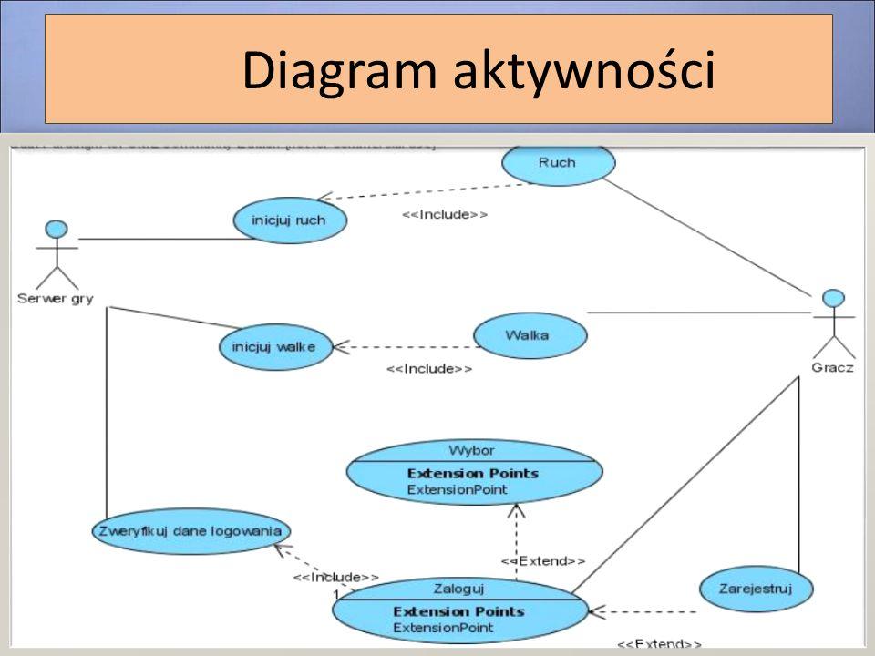 Diagram aktywności