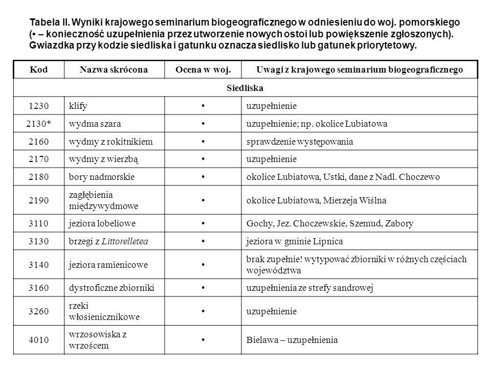 Uwagi z krajowego seminarium biogeograficznego