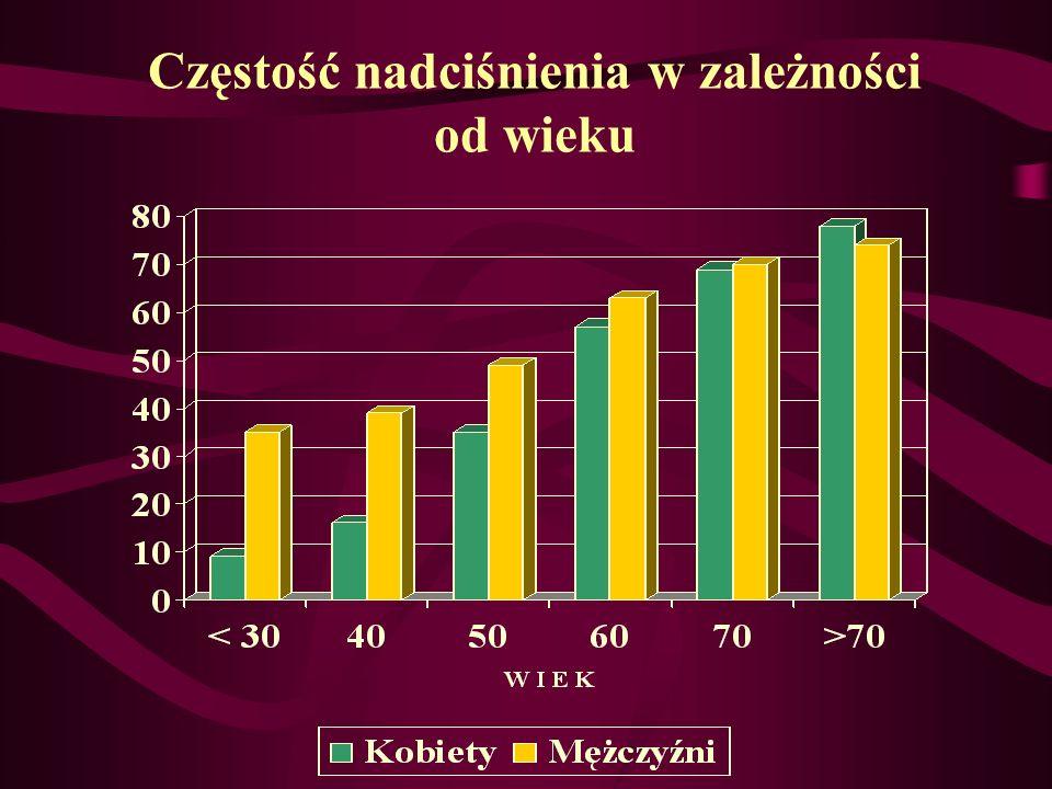 Częstość nadciśnienia w zależności od wieku