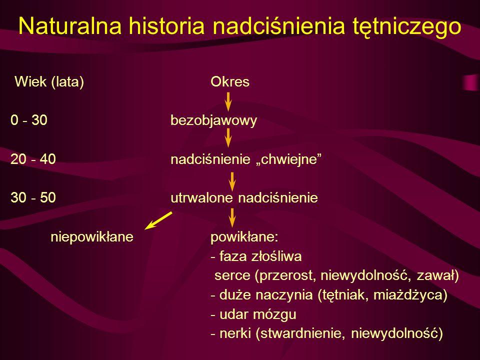 Naturalna historia nadciśnienia tętniczego