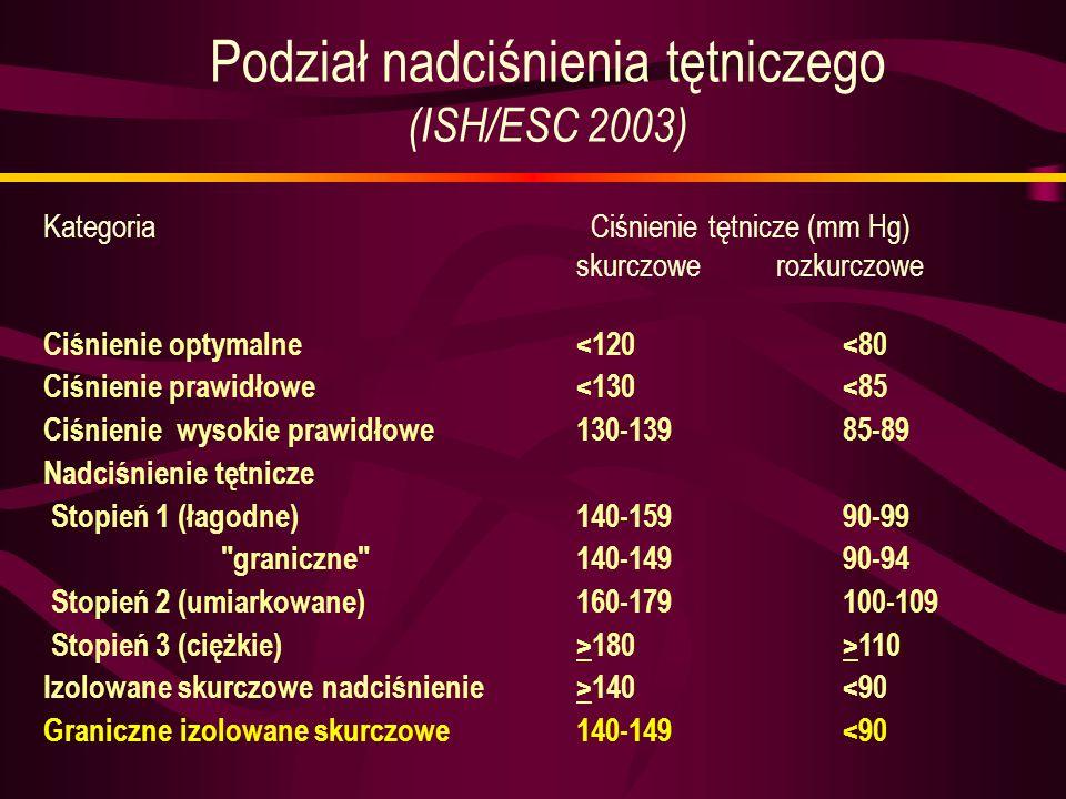 Podział nadciśnienia tętniczego