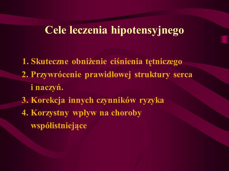 Cele leczenia hipotensyjnego