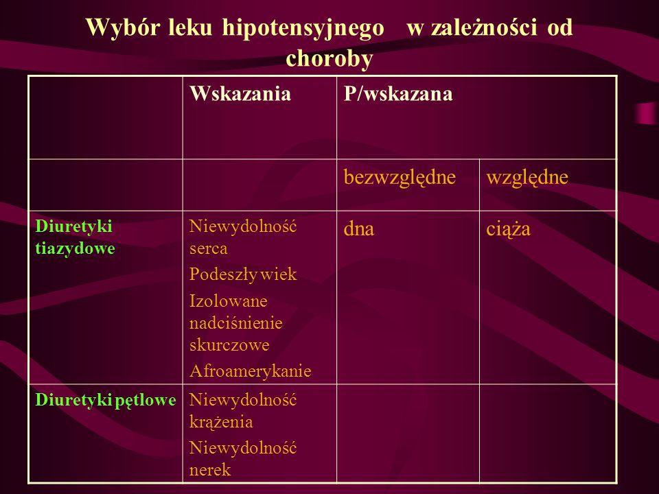 Wybór leku hipotensyjnego w zależności od choroby