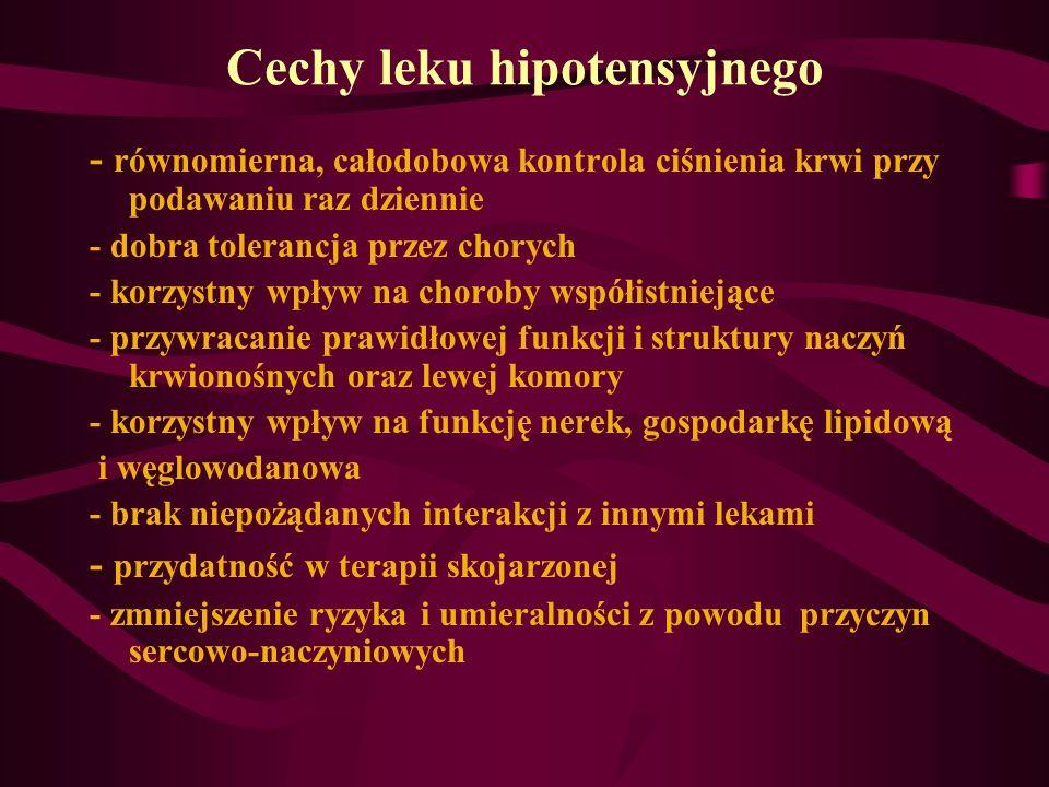 Cechy leku hipotensyjnego