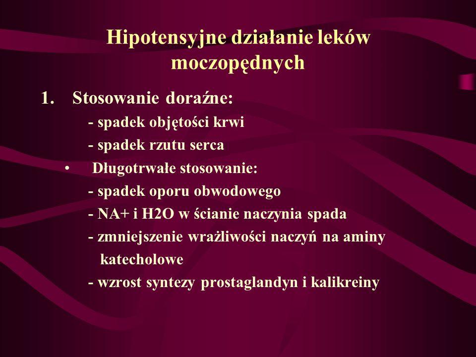 Hipotensyjne działanie leków moczopędnych