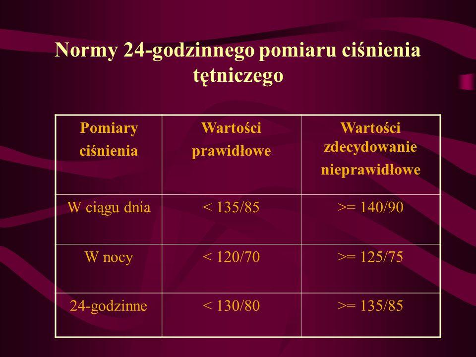 Normy 24-godzinnego pomiaru ciśnienia tętniczego