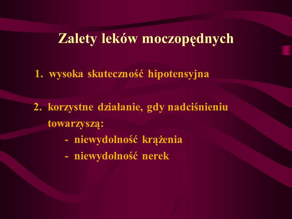 Zalety leków moczopędnych