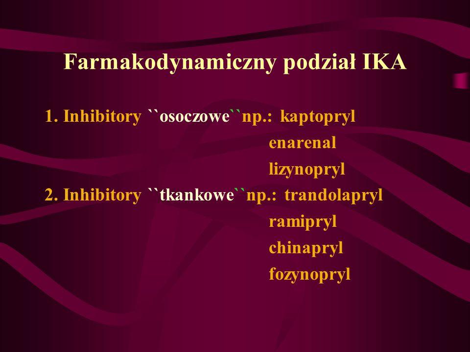 Farmakodynamiczny podział IKA