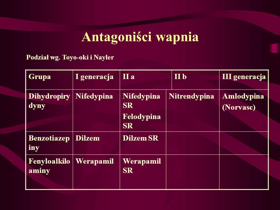 Antagoniści wapnia Grupa I generacja II a II b III generacja