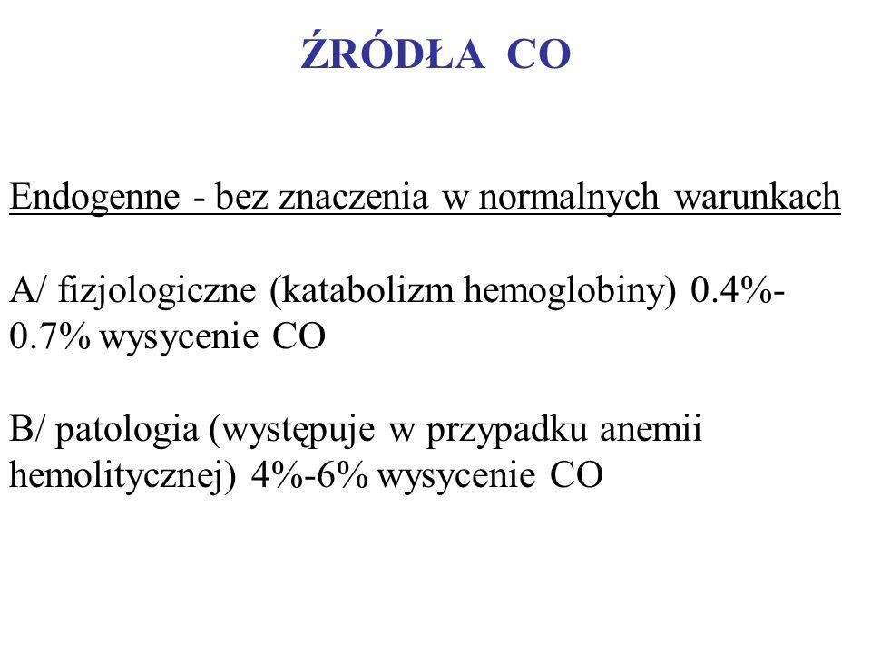 ŹRÓDŁA CO Endogenne - bez znaczenia w normalnych warunkach
