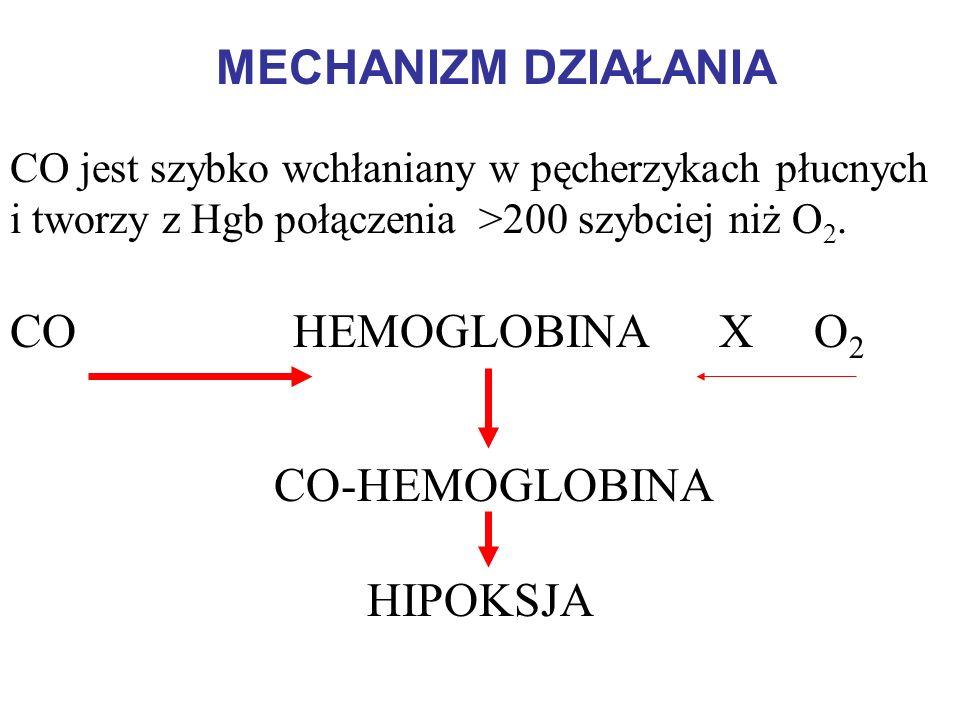 MECHANIZM DZIAŁANIA CO HEMOGLOBINA X O2 CO-HEMOGLOBINA HIPOKSJA