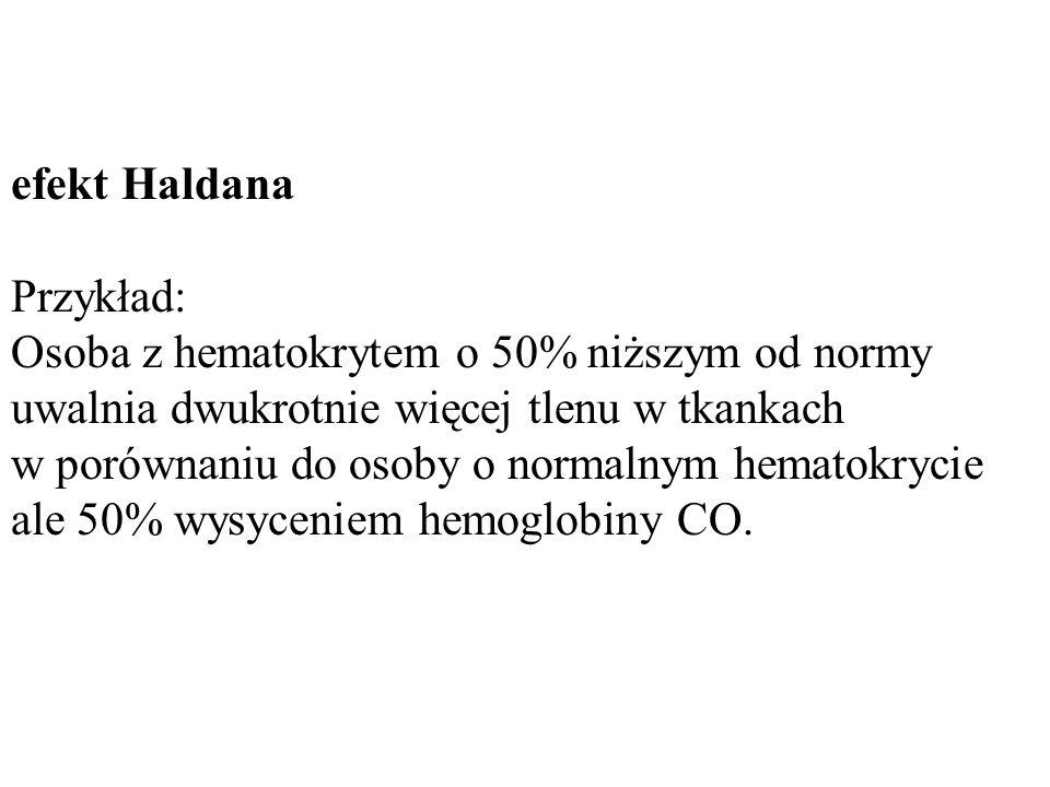efekt Haldana Przykład: Osoba z hematokrytem o 50% niższym od normy uwalnia dwukrotnie więcej tlenu w tkankach.