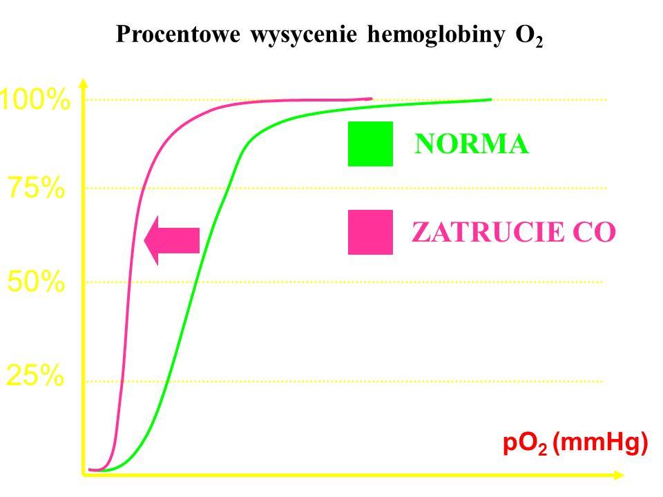 Procentowe wysycenie hemoglobiny O2