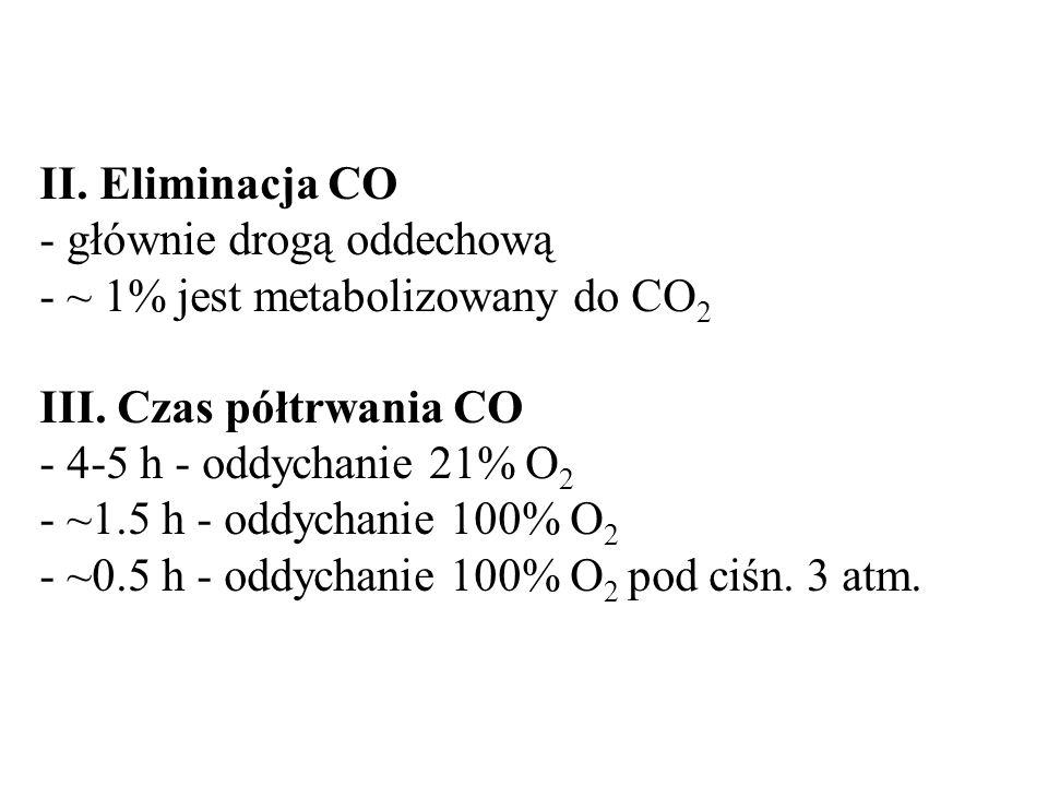 II. Eliminacja CO - głównie drogą oddechową. - ~ 1% jest metabolizowany do CO2. III. Czas półtrwania CO.