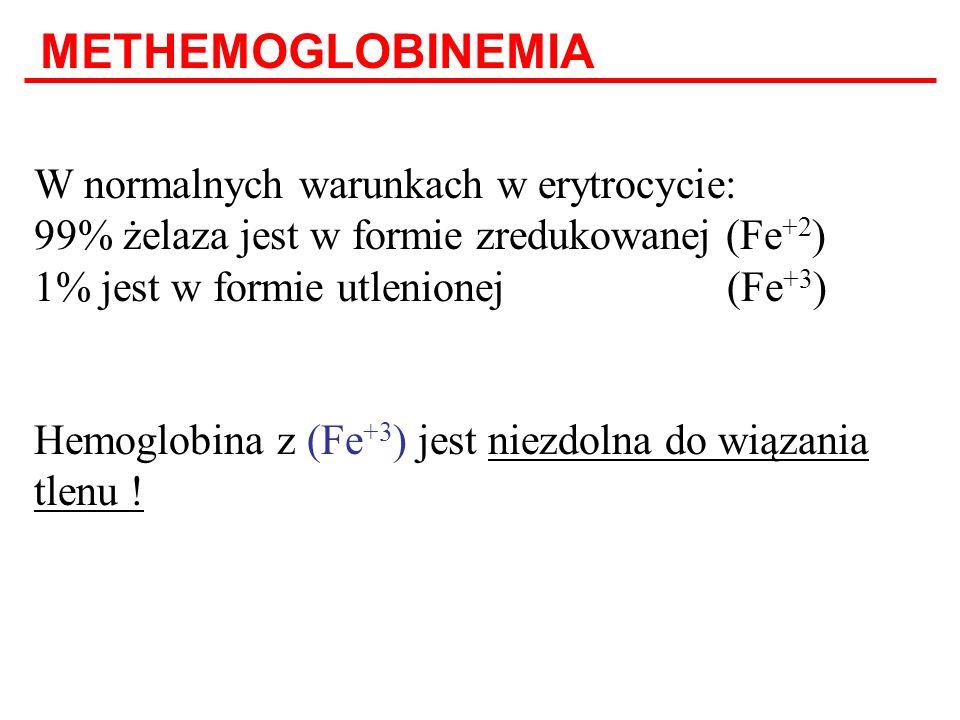 METHEMOGLOBINEMIA W normalnych warunkach w erytrocycie: 99% żelaza jest w formie zredukowanej (Fe+2) 1% jest w formie utlenionej (Fe+3)