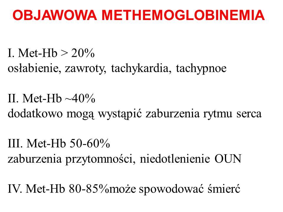 OBJAWOWA METHEMOGLOBINEMIA