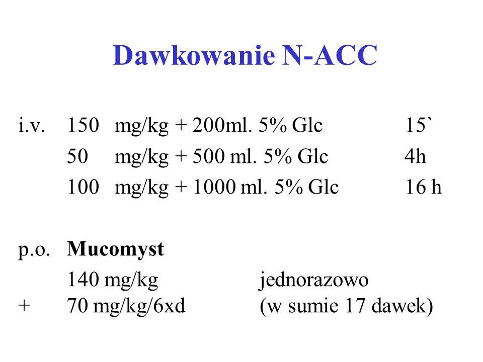 Dawkowanie N-ACC i.v. 150 mg/kg + 200ml. 5% Glc 15`