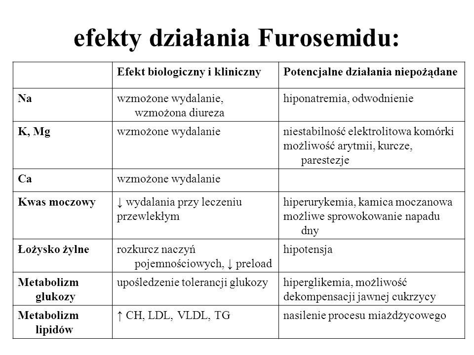 efekty działania Furosemidu: