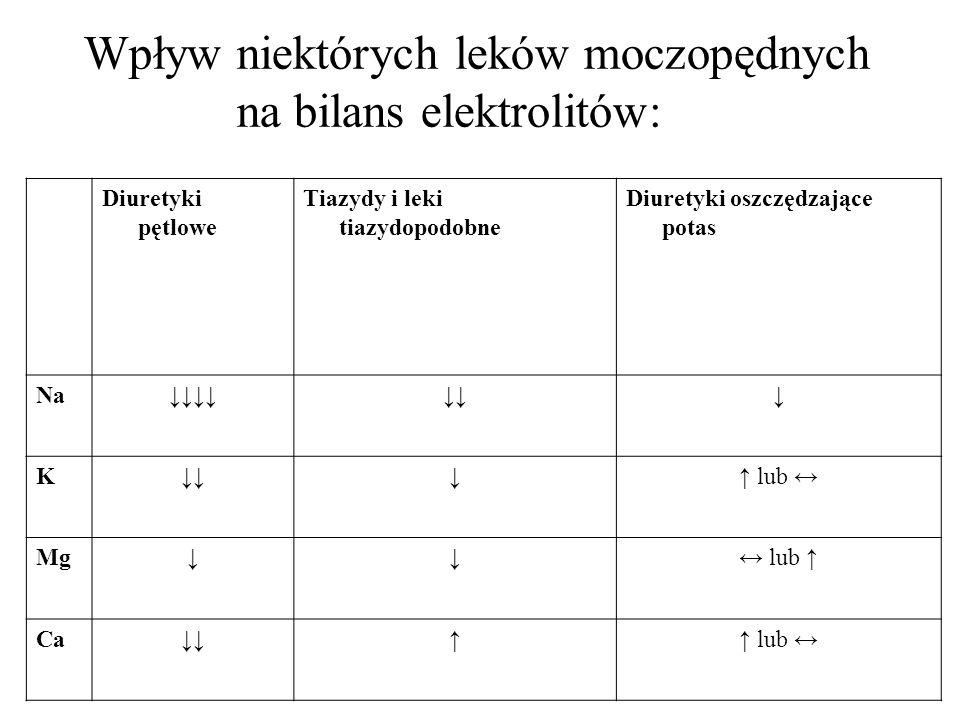 Wpływ niektórych leków moczopędnych na bilans elektrolitów: