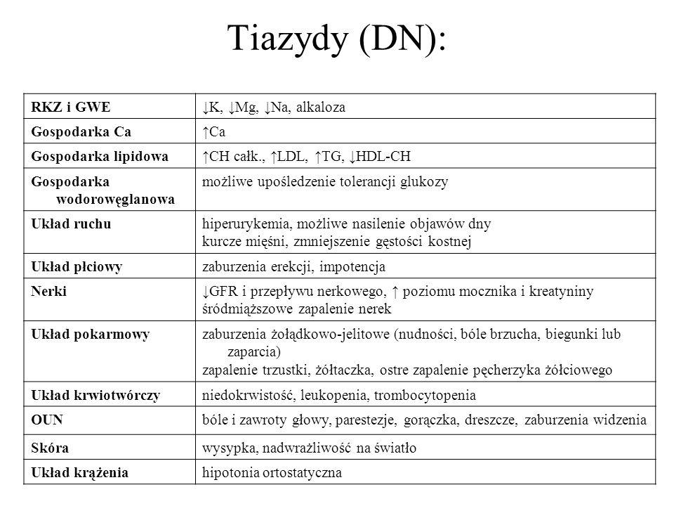 Tiazydy (DN): RKZ i GWE ↓K, ↓Mg, ↓Na, alkaloza Gospodarka Ca ↑Ca