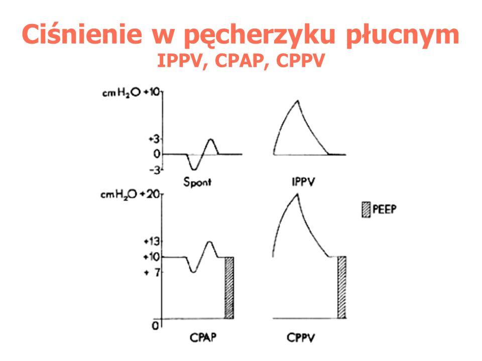 Ciśnienie w pęcherzyku płucnym IPPV, CPAP, CPPV