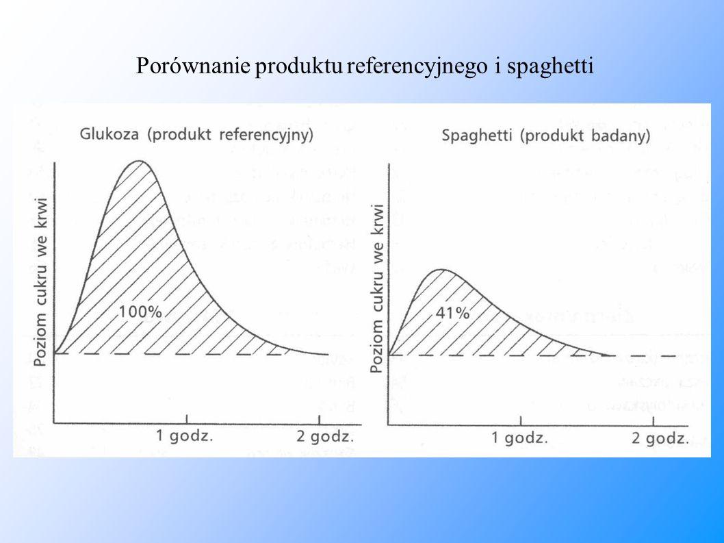 Porównanie produktu referencyjnego i spaghetti