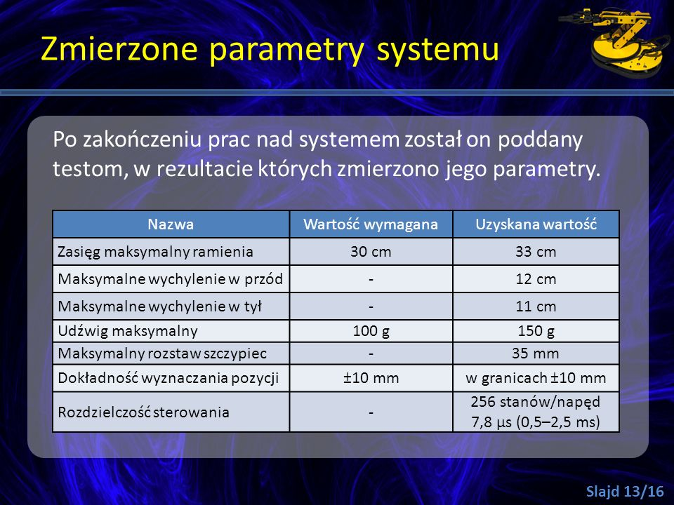 Zmierzone parametry systemu