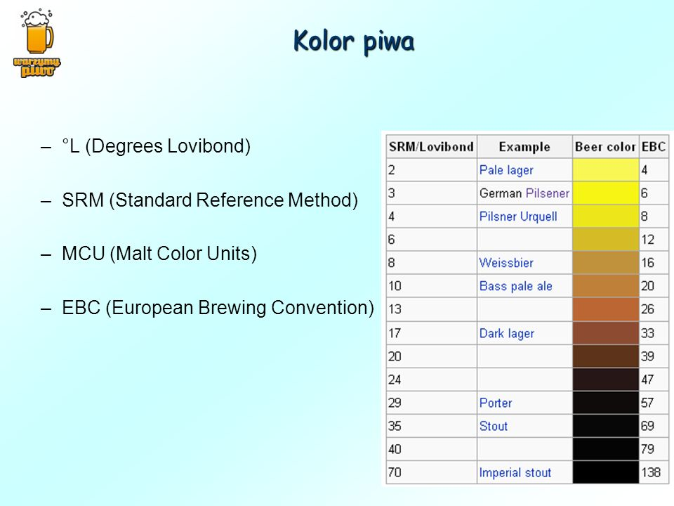 Kolor piwa °L (Degrees Lovibond) SRM (Standard Reference Method)