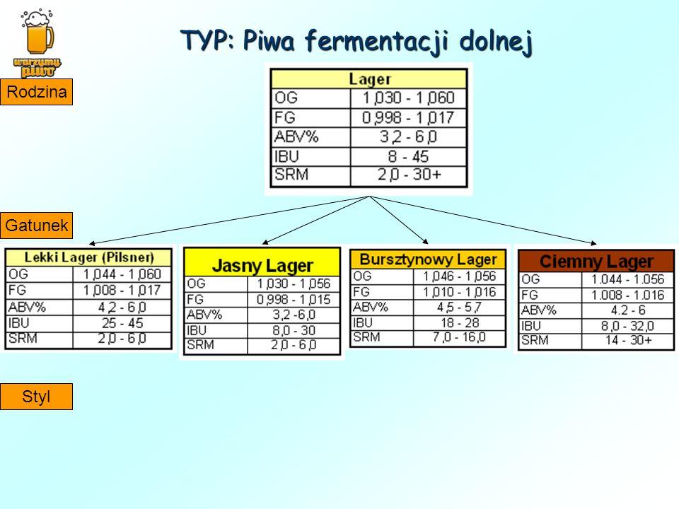 TYP: Piwa fermentacji dolnej
