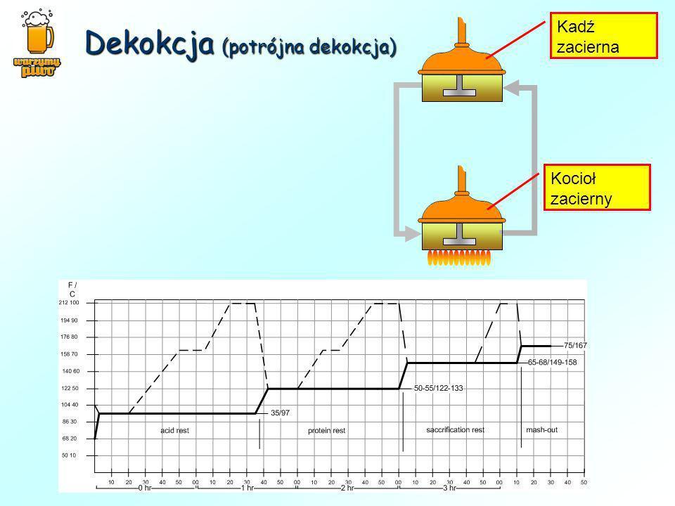 Dekokcja (potrójna dekokcja)