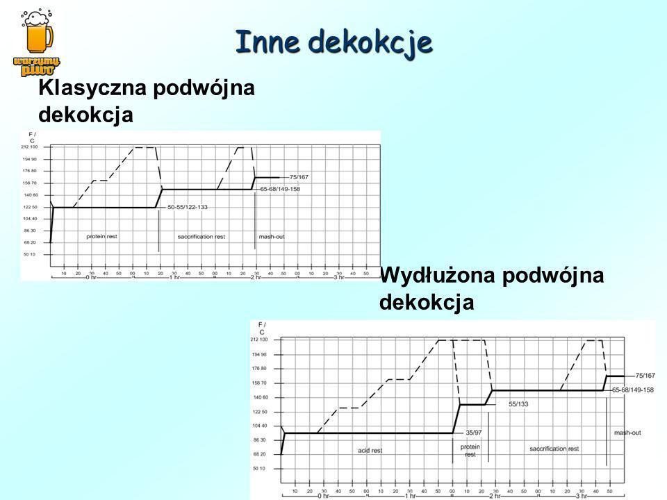 Inne dekokcje Klasyczna podwójna dekokcja Wydłużona podwójna dekokcja